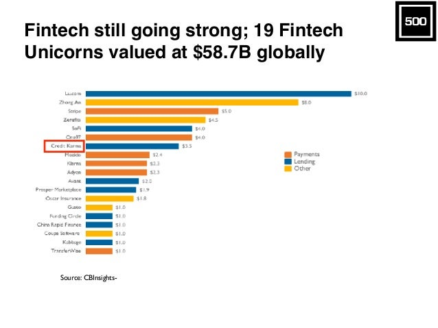 Startup & VC Tech Trends  Slide 27
