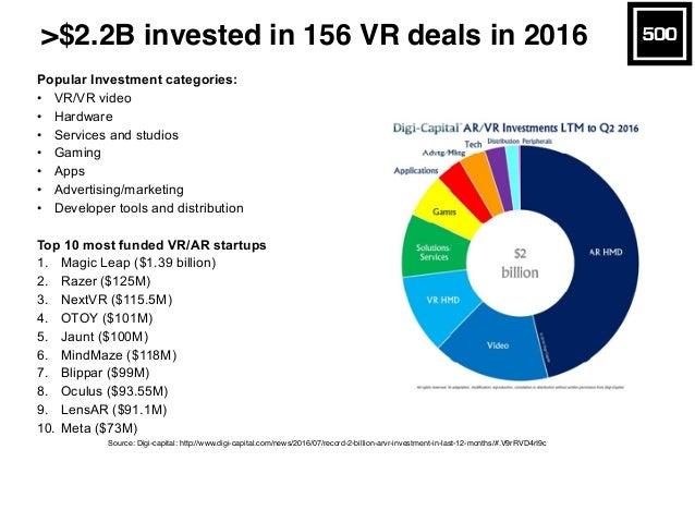 >$2.2B invested in 156 VR deals in 2016 Source: Digi-capital: http://www.digi-capital.com/news/2016/07/record-2-billion-ar...