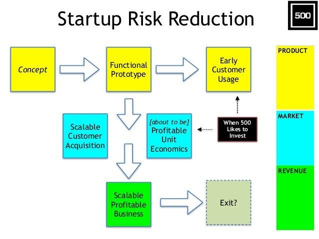 Startup & VC Tech Trends  Slide 7