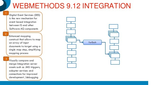Webmethods flow tutorial no. 6 create a sequence operation wiki.