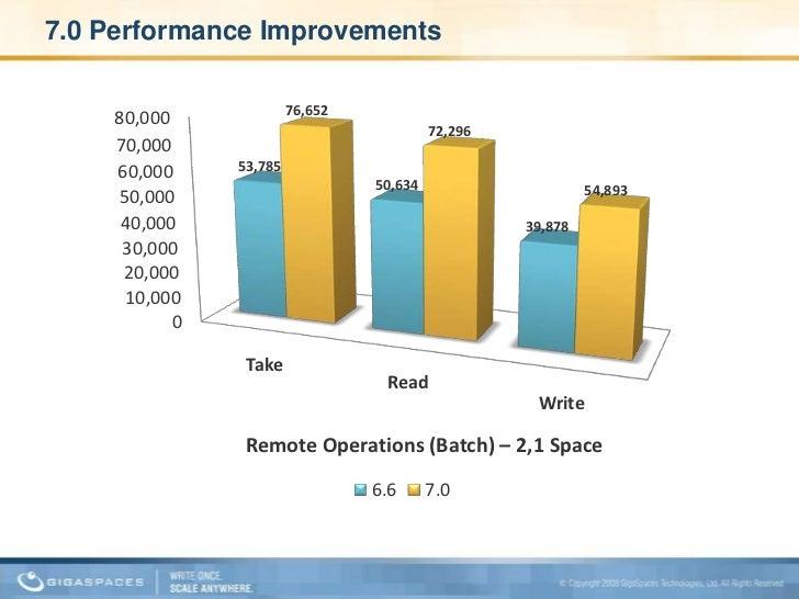 7.0 Performance Improvements<br />