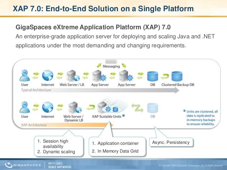 XAP 7.0: End-to-End Solution on a Single Platform<br />GigaSpaces eXtreme Application Platform (XAP) 7.0<br />An enterpris...
