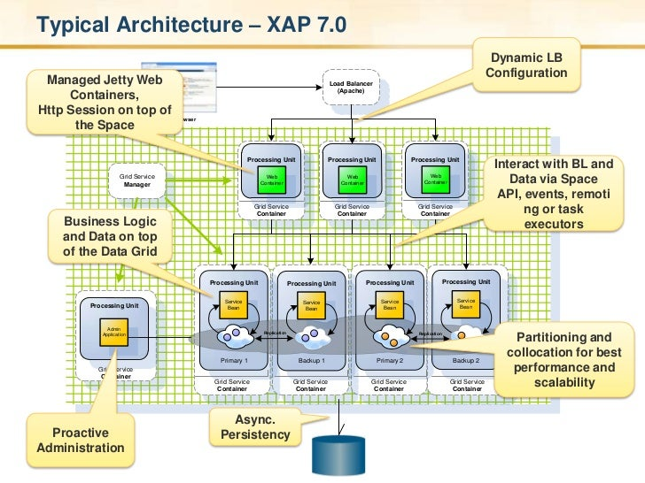 Typical Architecture – XAP 7.0  <br />Dynamic LB Configuration <br />Managed Jetty Web Containers, Http Session on top of ...