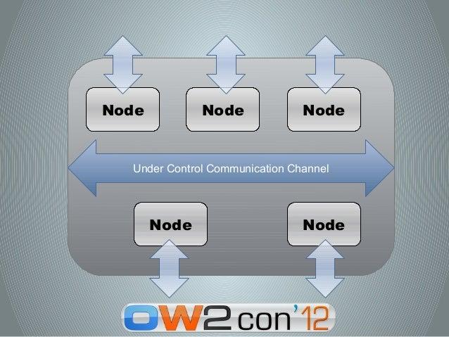 Node          Node              Node  Under Control Communication Channel       Node                     Node