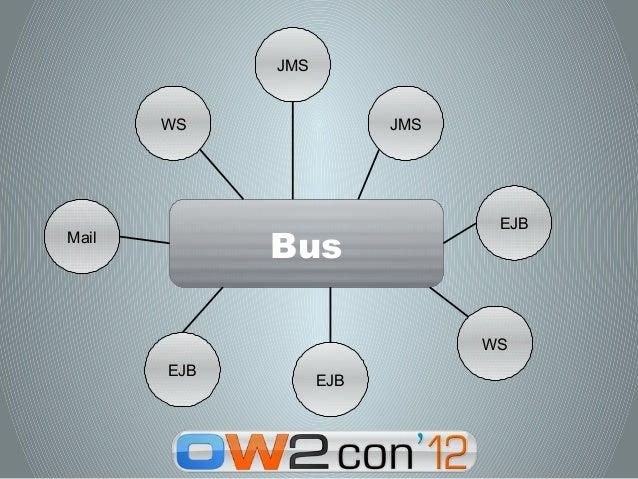 JMS       WS                JMS                                EJBMail             Bus                               WS   ...