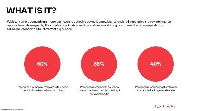 WHAT IS IT? With consumers demanding a more seamless and cohesive buying journey, brands explored integrating the new comm...