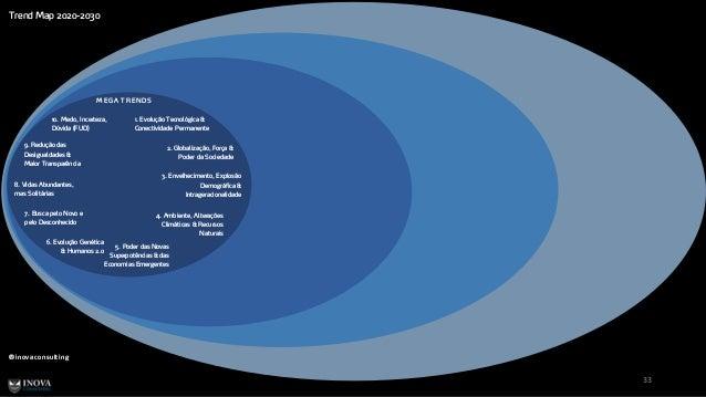 Trend Map 2020-2030 ® inovaconsulting 33 M EGA TREN D S 1. Evolução Tecnológica & Conectividade Permanente 2. Globalização...