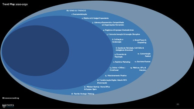 Trend Map 2020-2030 ® inovaconsulting 85 BU SIN ESS TREN D S 7. Brand Power & Storytelling 1. Desmaterialização 2. Mobile ...
