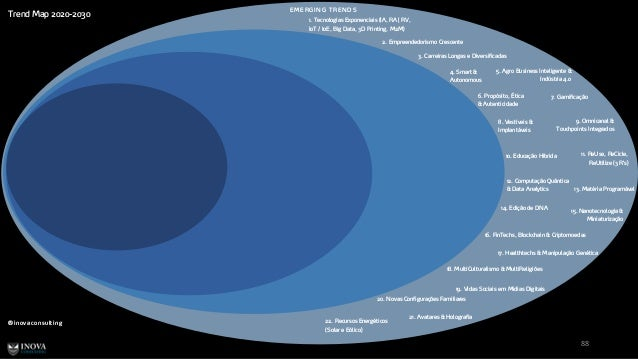 Trend Map 2020-2030 88 EM ERGIN G TREN D S 1. Tecnologias Exponenciais (IA, RA   RV, IoT / IoE, Big Data, 3D Printing, M2M...