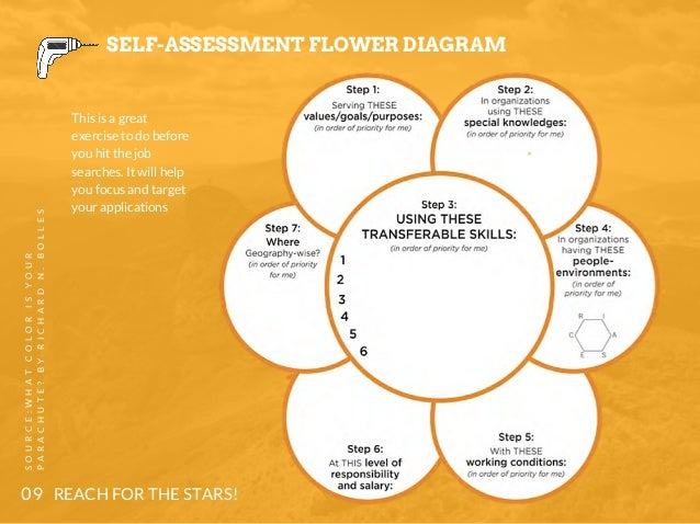 Flower diagram career introduction to electrical wiring diagrams what s next tools for strategic career planning rh slideshare net what color is your parachute flower example flower diagram career print ccuart Images