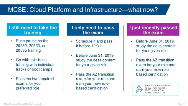 What's Next For Your Azure Certification Journey