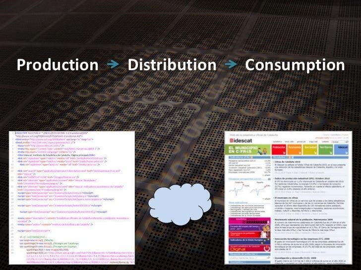Production<br />Distribution<br />Consumption<br />