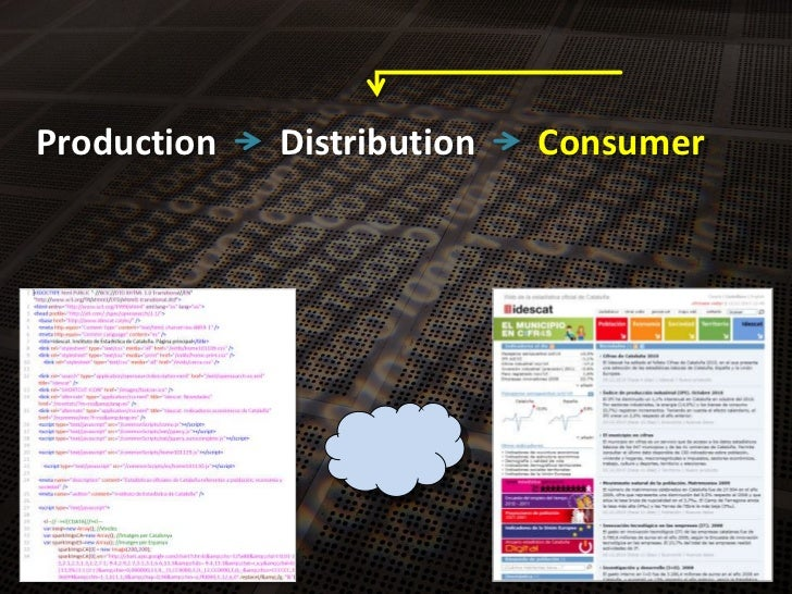 Production<br />Distribution<br />Consumer<br />