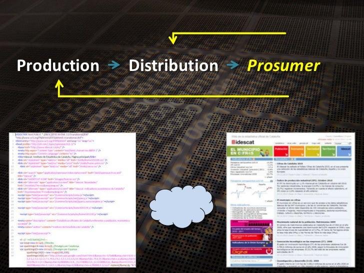 Production<br />Distribution<br />Prosumer<br />