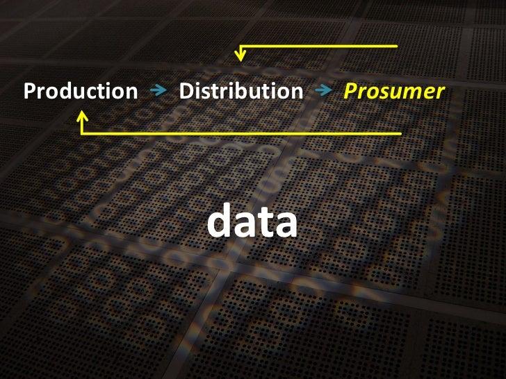 Production<br />Distribution<br />Prosumer<br />data<br />