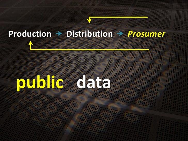 Production<br />Distribution<br />Prosumer<br />data<br />public<br />
