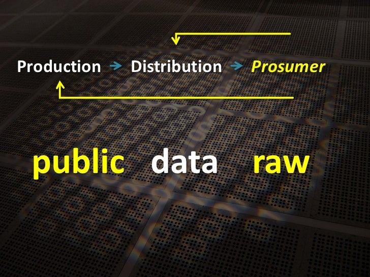 Production<br />Distribution<br />Prosumer<br />data<br />public<br />raw<br />
