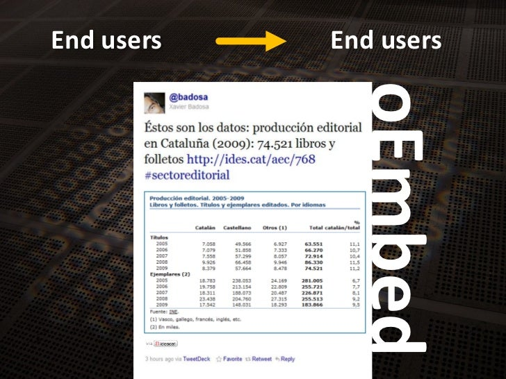 End users<br />End users<br />oEmbed<br />via<br />