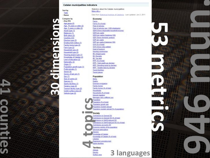 30 dimensions<br />946 mun.<br />53 metrics<br />41 counties<br />4 topics<br />3 languages<br />