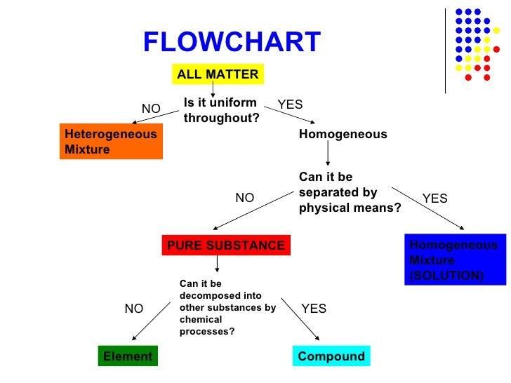 states of matter chart pdf