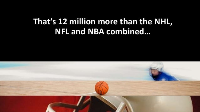 That's 12 million more than the NHL, NFL and NBA combined…