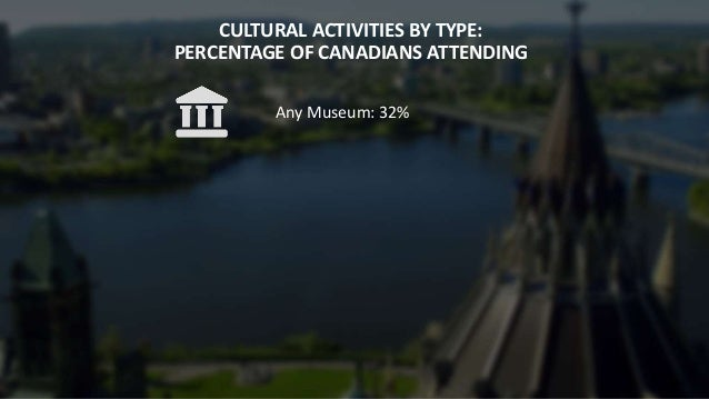 CULTURAL ACTIVITIES BY TYPE: PERCENTAGE OF CANADIANS ATTENDING Any Museum: 32%