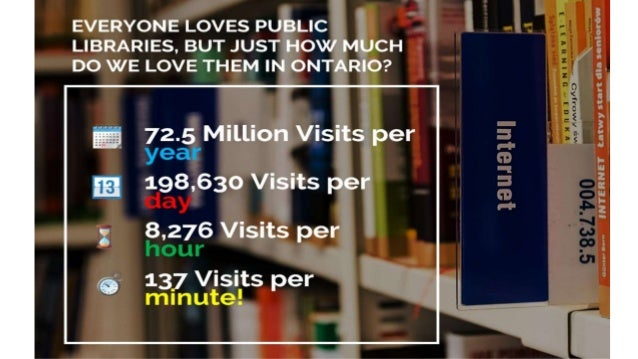 What's the most popular thing that ontarians visit  agm version