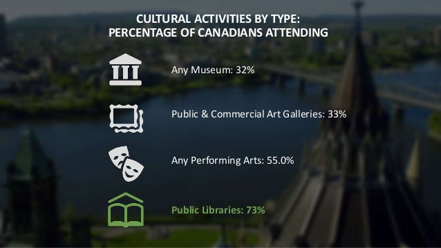 CULTURAL ACTIVITIES BY TYPE: PERCENTAGE OF CANADIANS ATTENDING Any Museum: 32% Public & Commercial Art Galleries: 33% Any ...