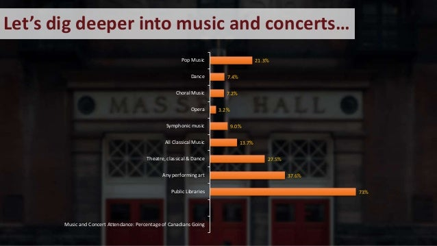 Let's dig deeper into music and concerts… 73% 37.6% 27.5% 13.7% 9.0% 3.2% 7.2% 7.4% 21.3% Music and Concert Attendance: Pe...