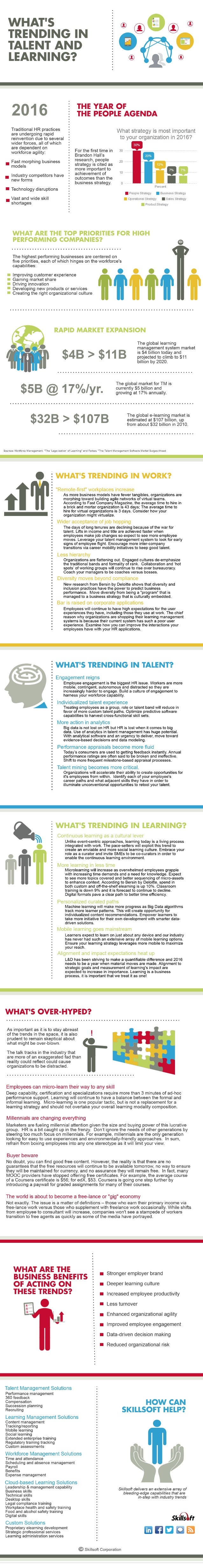 What's Trending in Talent and Learning for 2016?