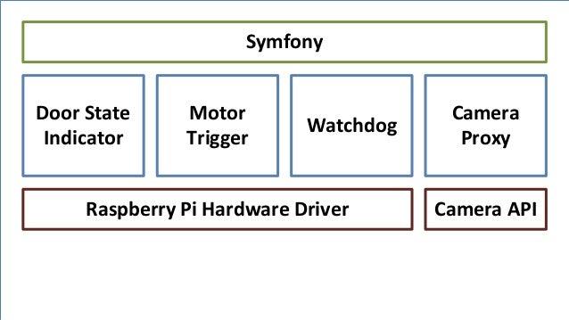 Jan Unger Informationstechnik Symfony Watchdog Motor Trigger Raspberry Pi Hardware Driver Camera Proxy Camera API Door Sta...