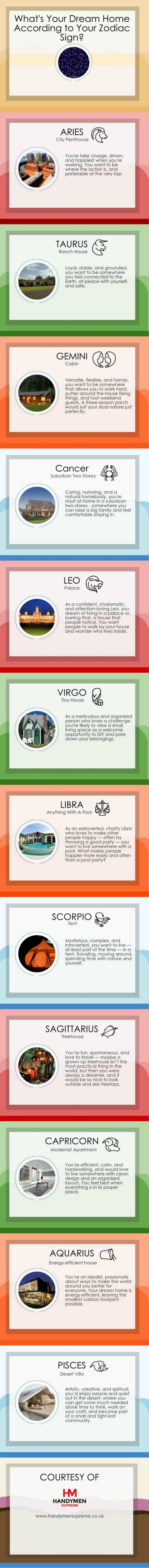 What's Your Dream House According to Your Zodiac Sign?