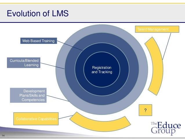 Evolution of LMS                                                    Talent Management            Web Based Training     Cu...