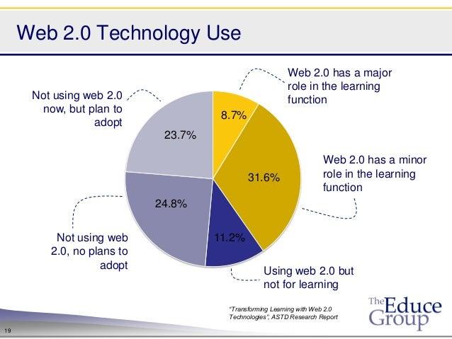 Web 2.0 Technology Use                                                         Web 2.0 has a major                        ...