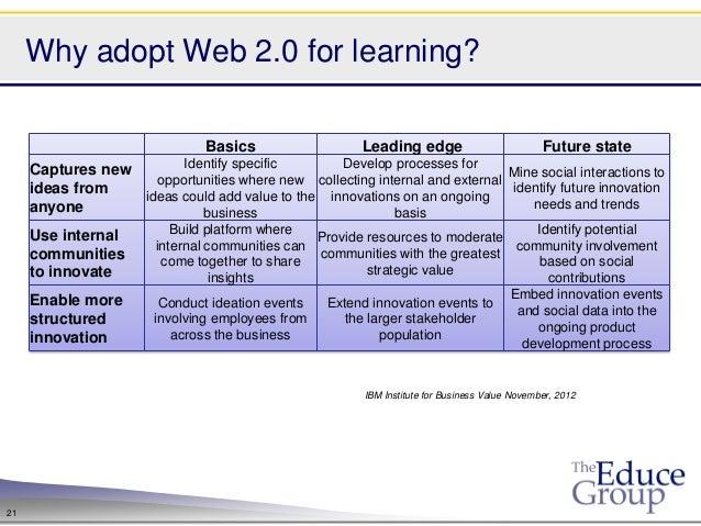 Why adopt Web 2.0 for learning?                                Basics                   Leading edge                      ...