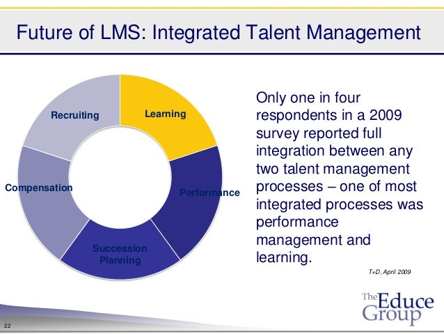 Future of LMS: Integrated Talent Management                                             Only one in four        Recruiting...