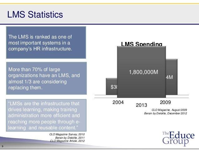 LMS Statistics    The LMS is ranked as one of    most important systems in a                         LMS Spending    compa...