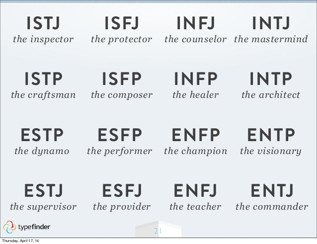 What's My Personality Type?