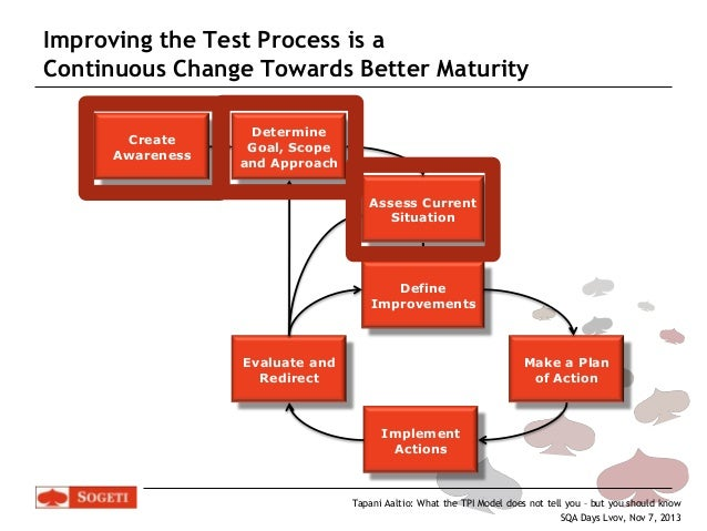Test Process Improvement with TPI NEXT - what the model does not tell…