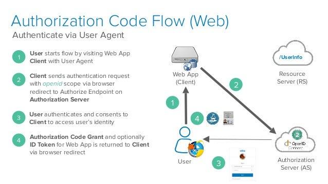 Implicit flow enabled keycloak