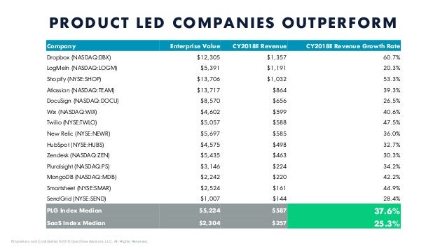 What the Heck is Product Led Growth?