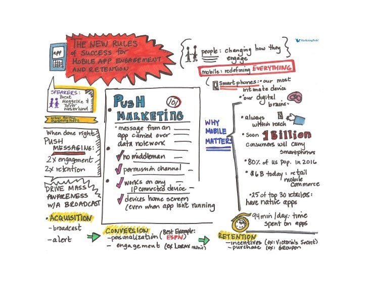 What the Heck Is Push Marketing? (And How Can I Use It Well?) [visual summary)