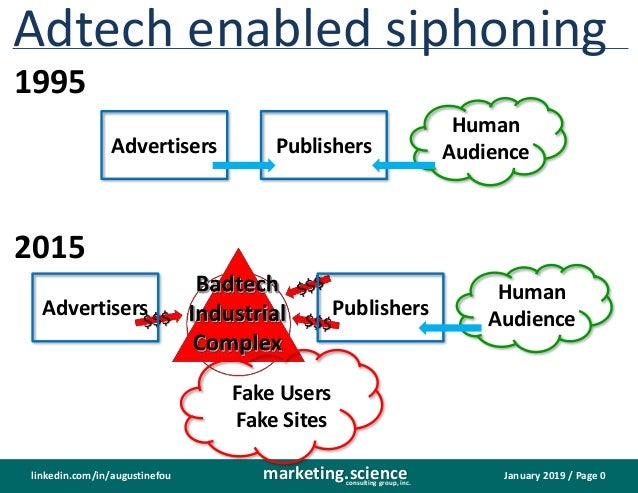 January 2019 / Page 0marketing.scienceconsulting group, inc. linkedin.com/in/augustinefou Adtech enabled siphoning Publish...