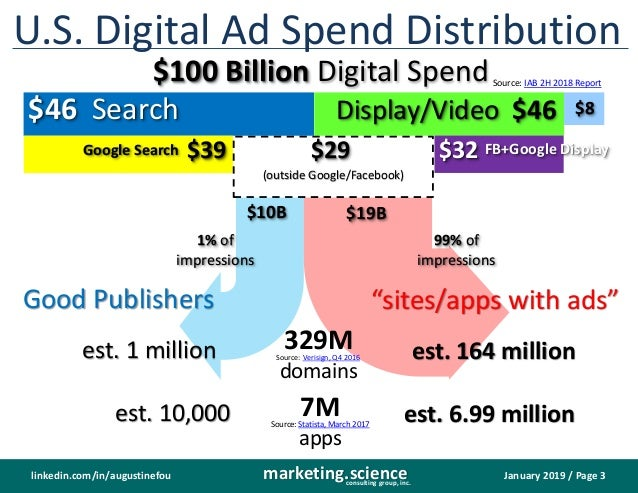 January 2019 / Page 3marketing.scienceconsulting group, inc. linkedin.com/in/augustinefou U.S. Digital Ad Spend Distributi...
