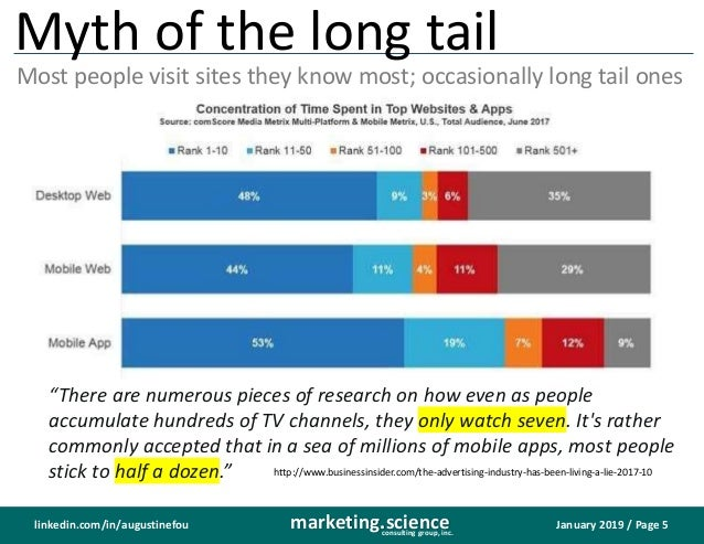 January 2019 / Page 5marketing.scienceconsulting group, inc. linkedin.com/in/augustinefou Myth of the long tail Most peopl...