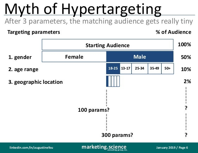 January 2019 / Page 6marketing.scienceconsulting group, inc. linkedin.com/in/augustinefou Myth of Hypertargeting After 3 p...