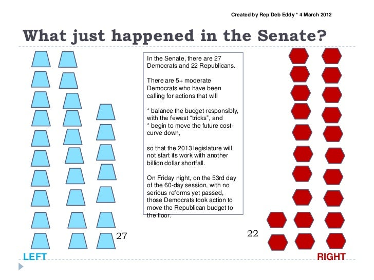 Created by Rep Deb Eddy * 4 March 2012What just happened in the Senate?               In the Senate, there are 27         ...