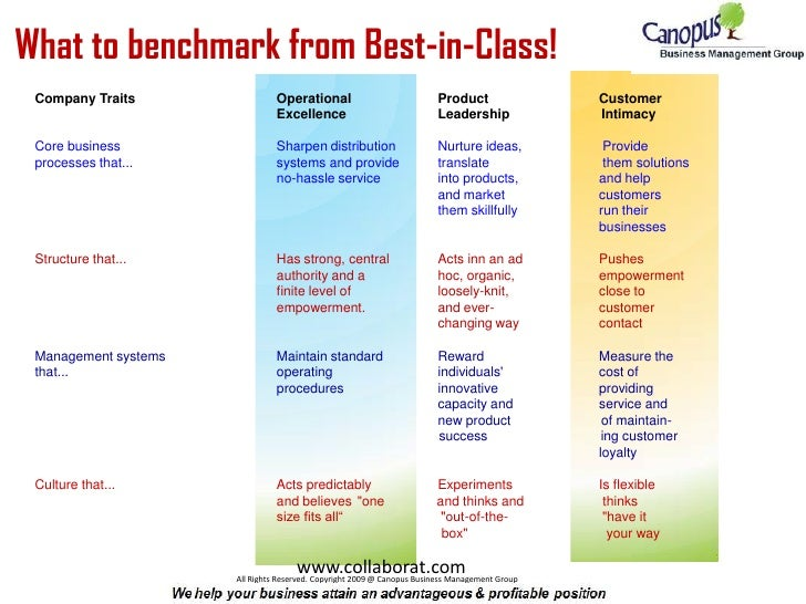 What to benchmark from Best-in-Class!<br />Company Traits Operational Product Customer<br />Excellence Leadersh...