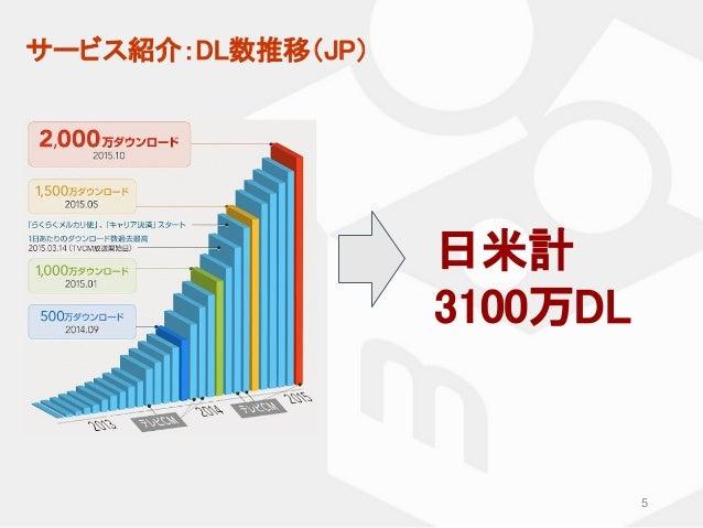 サービス紹介:DL数推移(JP) 5 日米計 3100万DL