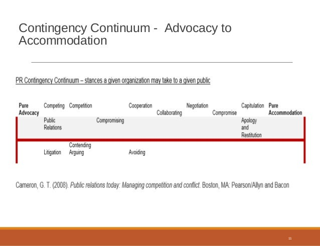 An analysis of the contingency theory of accommodation and advocacy